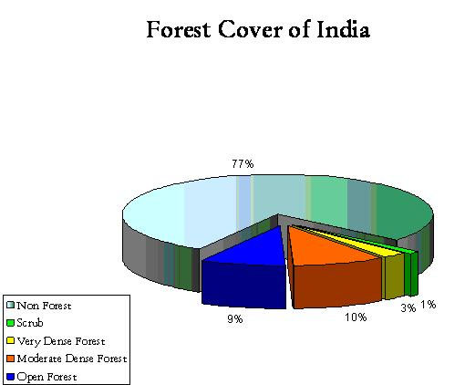changing area under forest and its impact on environment How does changing area under forest has its impact on environment.